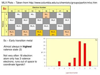 MLX Plots � Taken from  columbia /cu/chemistry/groups/ parkin / mlxz.htm