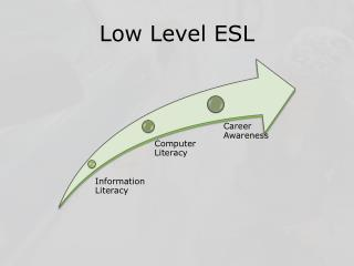 Low Level ESL