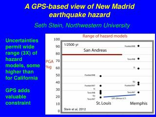 A GPS-based view of New Madrid  earthquake hazard