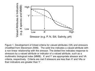 Stressor (e.g. P, N, Silt, Salinity, pH)