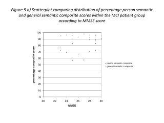 Figure 5 b) Person semantic composite z-scores in the MCI patients.