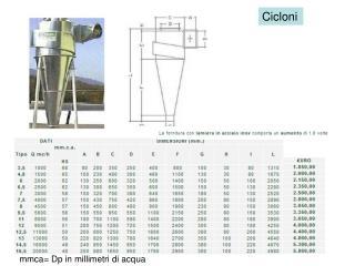 mmca= Dp in millimetri di acqua