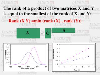 The rank of a product of two matrices X and Y is equal to the smallest of the rank of X and Y: