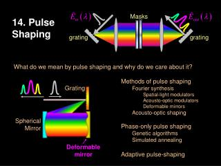 14. Pulse Shaping