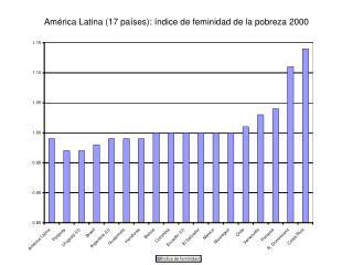 América Latina (17 países): índice de feminidad de la pobreza 2000