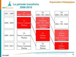La période transitoire 2008-2010