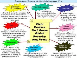 Eradication of Poverty: MUN Global Classrooms 2008
