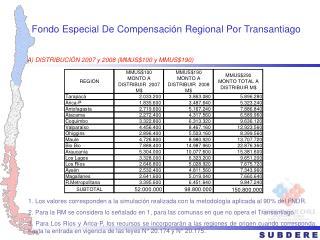 Fondo Especial De Compensación Regional Por Transantiago