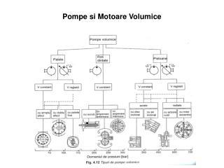 Pompe  si  Motoare Volumice
