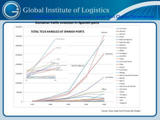 Container traffic evolution  in  Spanish ports