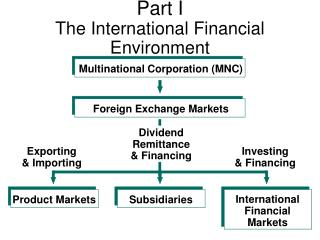 Part I The International Financial Environment