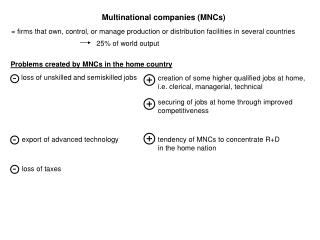 Multinational companies (MNCs)