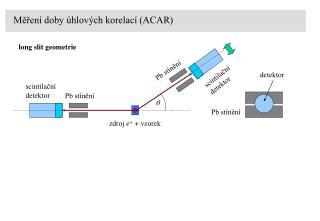 Měření doby úhlových korelací (ACAR)