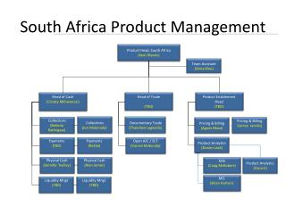 South Africa Product Management