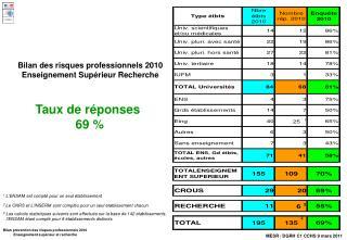 Bilan des risques professionnels 2010 Enseignement Supérieur Recherche