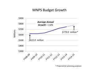 MNPS Budget Growth