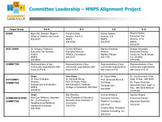Committee Leadership – MNPS Alignment Project