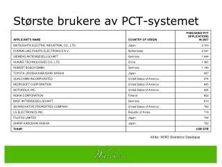 Største brukere av PCT-systemet