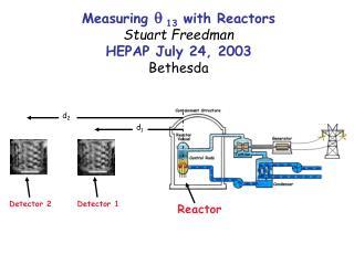 Measuring  q  13  with Reactors Stuart Freedman HEPAP July 24, 2003 Bethesda