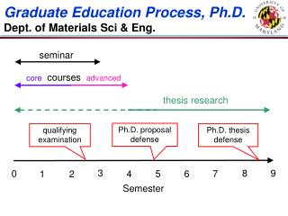 Graduate Education Process, Ph.D. Dept. of Materials Sci & Eng.
