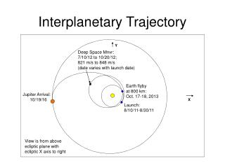 Interplanetary Trajectory