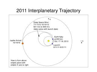 2011 Interplanetary Trajectory