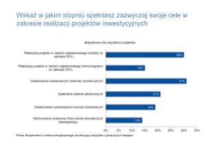 Próba: Respondenci z sektora energetycznego monitorujący wszystkie z powyższych kategorii
