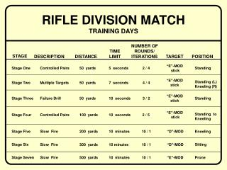 RIFLE DIVISION MATCH TRAINING DAYS
