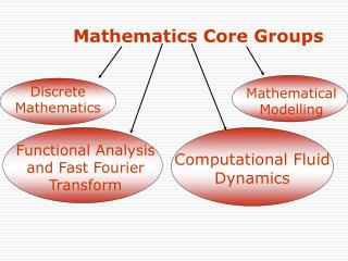 Mathematics Core Groups