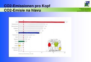 CO2-Emissionen pro Kopf CO2-Emisie na hlavu