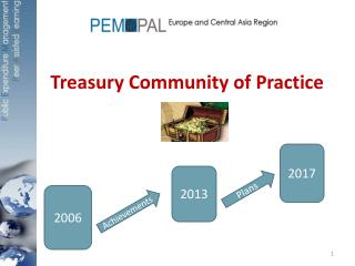 Treasury Community of Practice