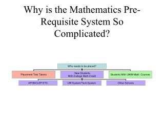 Why is the Mathematics Pre-Requisite System So Complicated