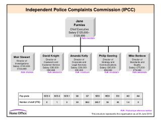 Independent Police Complaints Commission (IPCC)