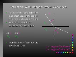 Refraction: What happens when V changes