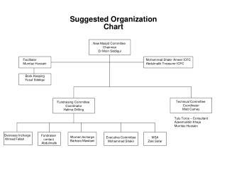 Suggested Organization