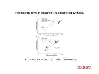 BAS Van Mooy  et al. Nature 000 , 1-4 (2009) doi:10.1038/nature07659