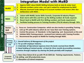 Integration Model with  MoRD
