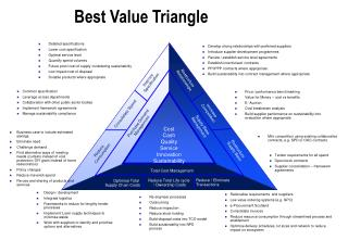 Best Value Triangle