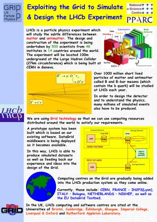 Exploiting the Grid to Simulate  & Design the LHCb Experiment