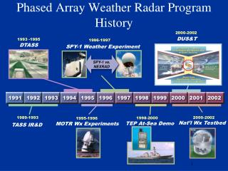 Phased Array Weather Radar Program History