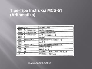 Tipe-Tipe Instruksi MCS-51 (Arithmatika)