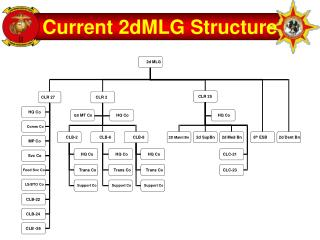 Current 2dMLG Structure