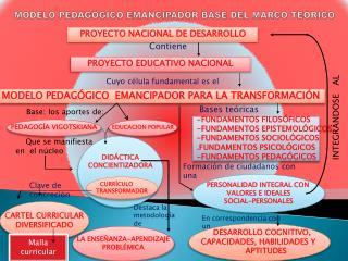 MODELO PEDAGÓGICO EMANCIPADOR  BASE DEL MARCO TEÓRICO