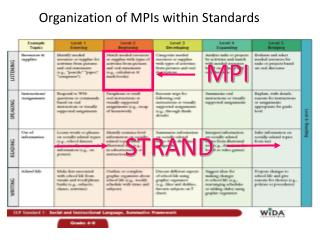 Organization of MPIs within Standards