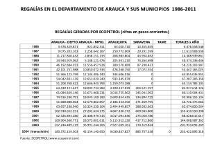 REGALÍAS EN EL DEPARTAMENTO DE ARAUCA Y SUS MUNICIPIOS  1986-2011