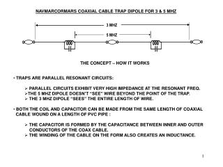 NAVMARCORMARS COAXIAL CABLE TRAP DIPOLE FOR 3 & 5 MHZ