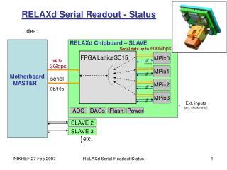 RELAXd Serial Readout - Status