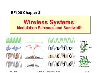 Wireless Systems: Modulation Schemes and Bandwidth