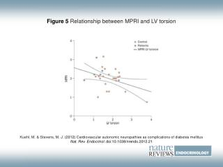 Figure 5 Relationship between MPRI and LV torsion