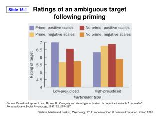 Ratings of an ambiguous target following priming